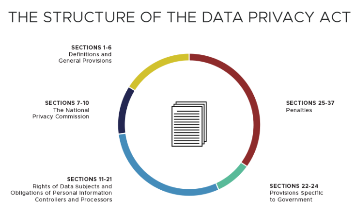 data privacy act of 2012 sections
